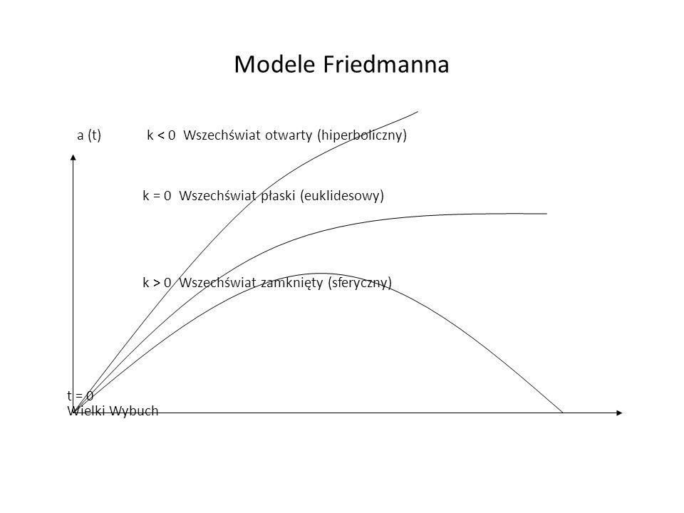 Modele Friedmanna