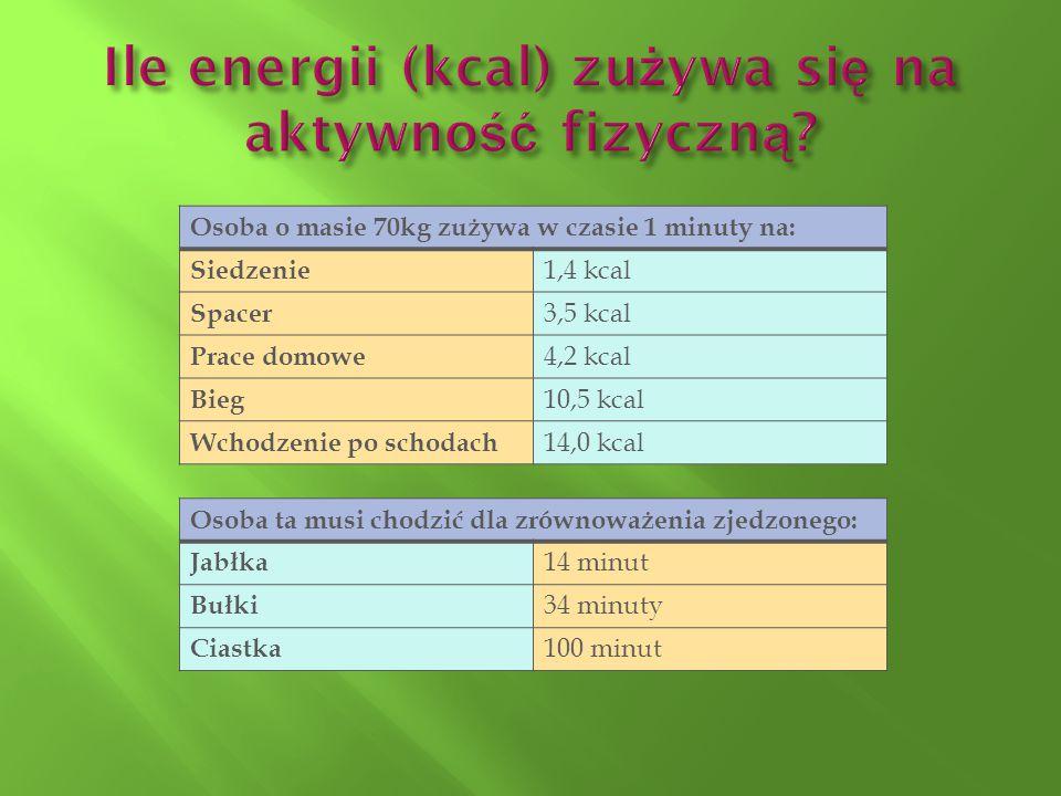 Ile energii (kcal) zużywa się na aktywność fizyczną