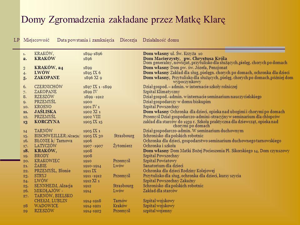 Domy Zgromadzenia zakładane przez Matkę Klarę LP Miejscowość Data powstania i zamknięcia Diecezja Działalność domu