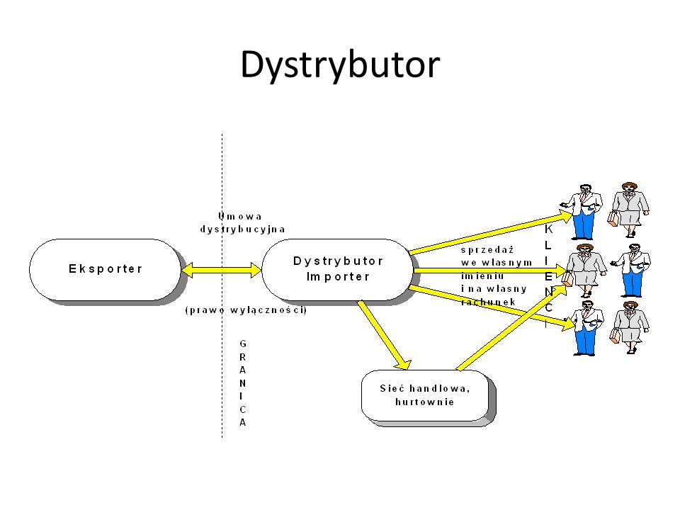 Dystrybutor