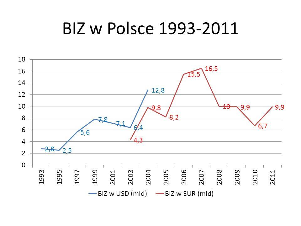 BIZ w Polsce 1993-2011