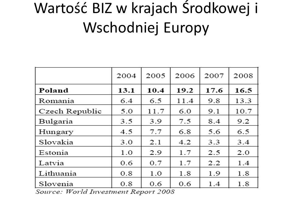 Wartość BIZ w krajach Środkowej i Wschodniej Europy