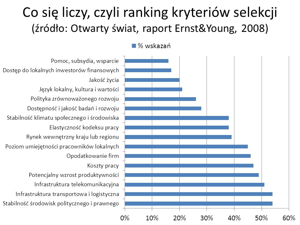 Co się liczy, czyli ranking kryteriów selekcji (źródło: Otwarty świat, raport Ernst&Young, 2008)