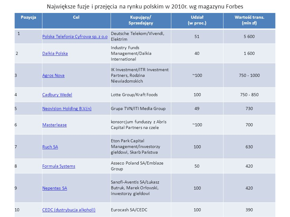 Największe fuzje i przejęcia na rynku polskim w 2010r