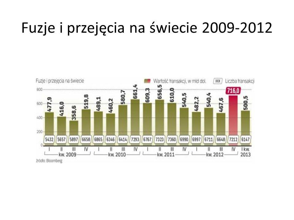 Fuzje i przejęcia na świecie 2009-2012
