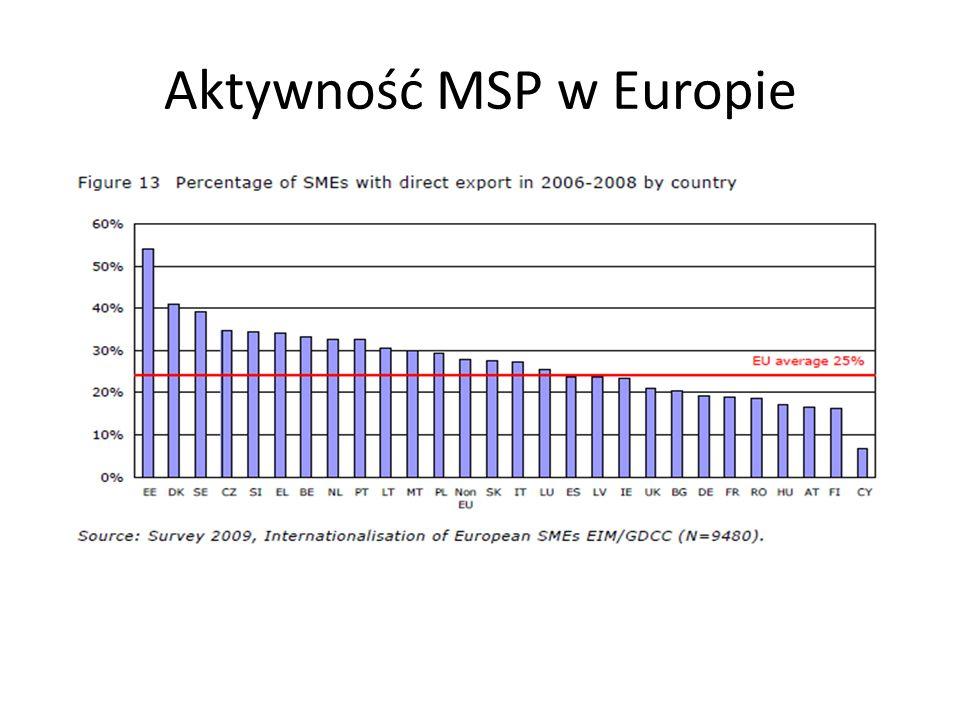 Aktywność MSP w Europie