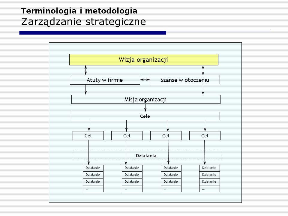 Terminologia i metodologia Zarządzanie strategiczne