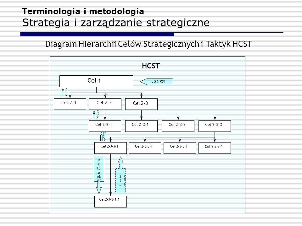 Terminologia i metodologia Strategia i zarządzanie strategiczne
