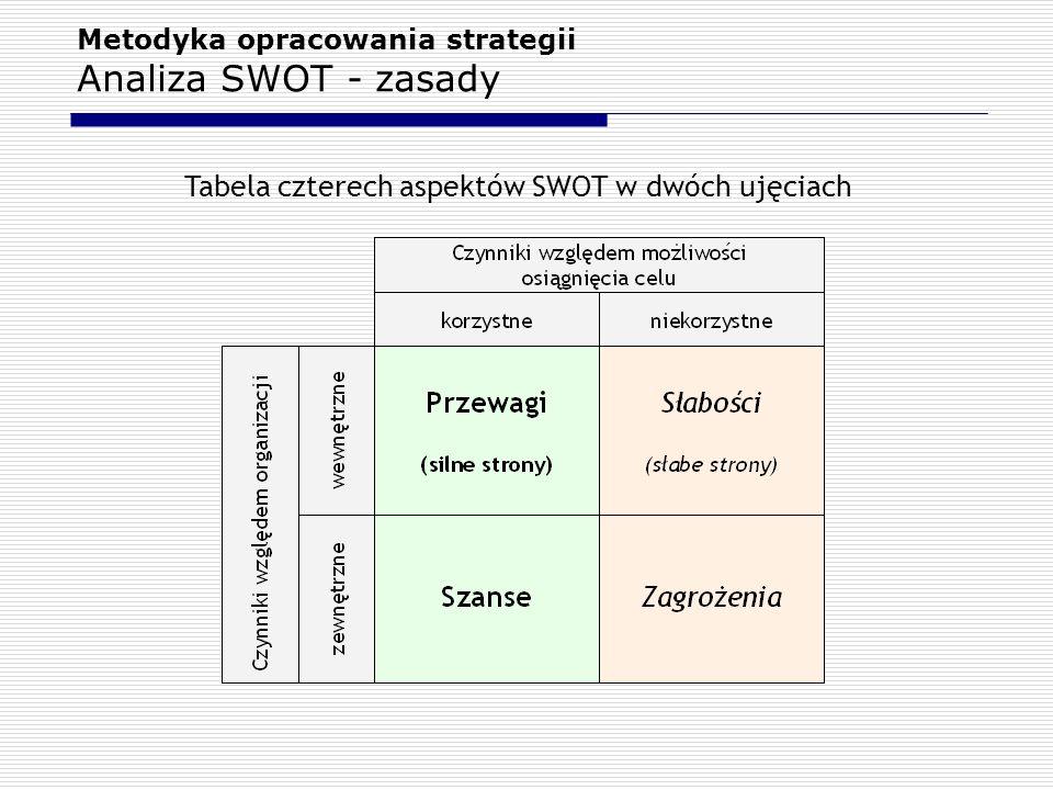Metodyka opracowania strategii Analiza SWOT - zasady