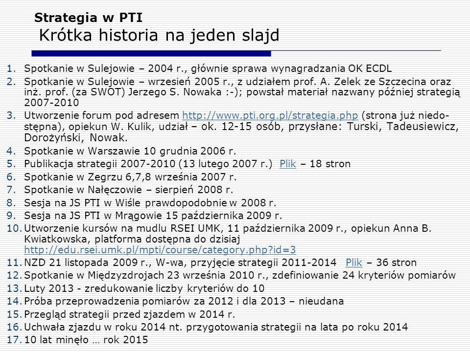 Strategia w PTI Krótka historia na jeden slajd
