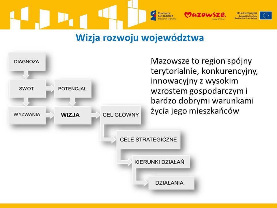 Wizja rozwoju województwa