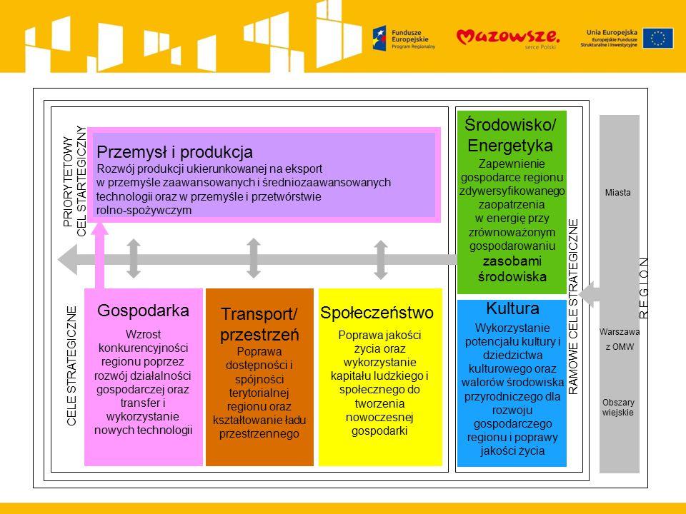 Środowisko/ Energetyka Przemysł i produkcja