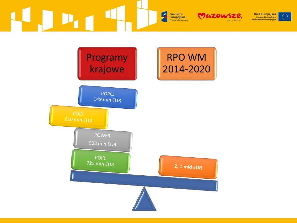 Programy krajowe POIR: 725 mln EUR. RPO WM 2014-2020. 2, 1 mld EUR. 603 mln EUR. POWER: POIŚ: 210 mln EUR.