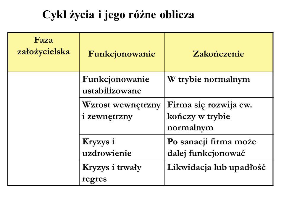 Cykl życia i jego różne oblicza