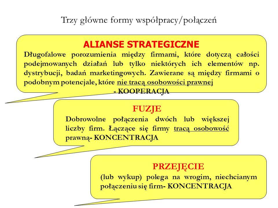 Trzy główne formy współpracy/połączeń