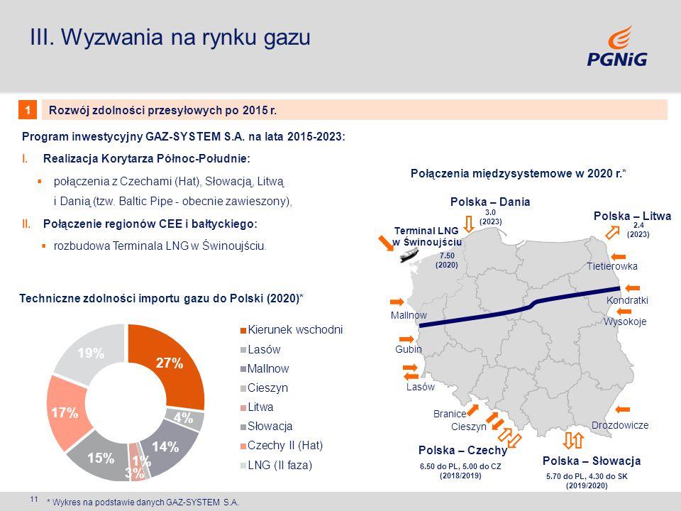 Połączenia międzysystemowe w 2020 r.*