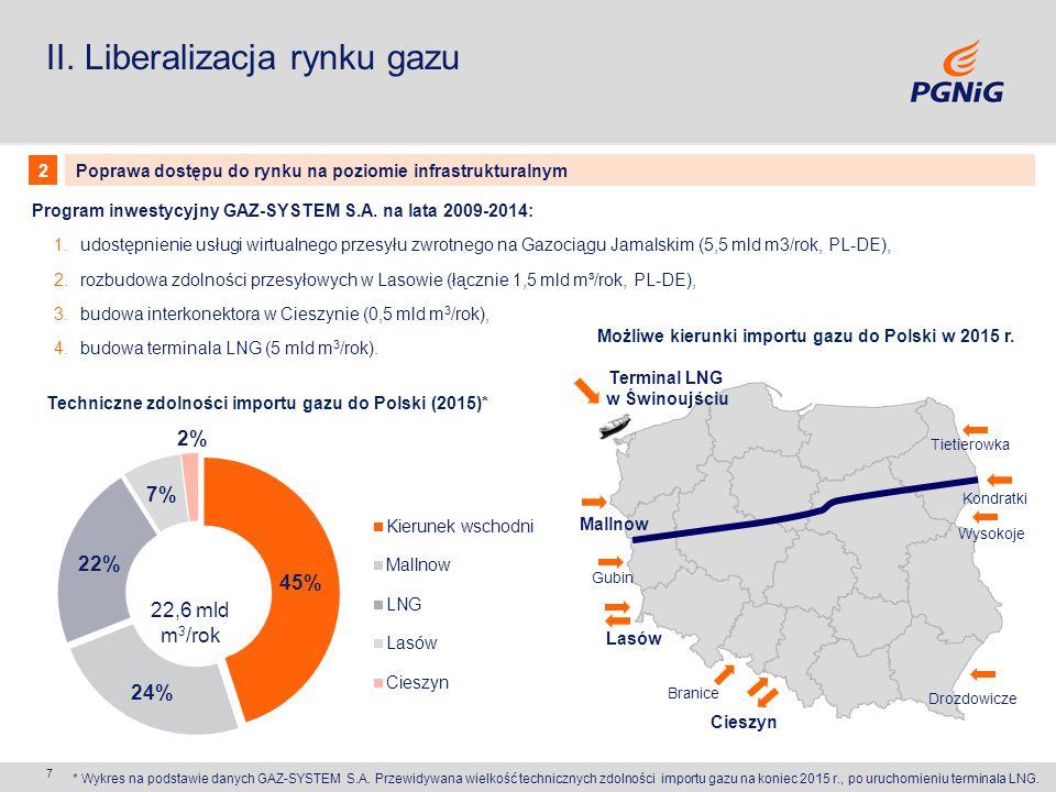 Możliwe kierunki importu gazu do Polski w 2015 r.