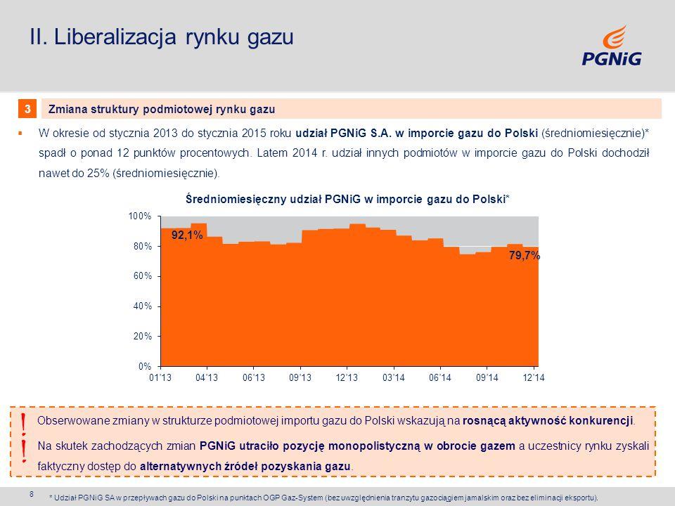 Średniomiesięczny udział PGNiG w imporcie gazu do Polski*