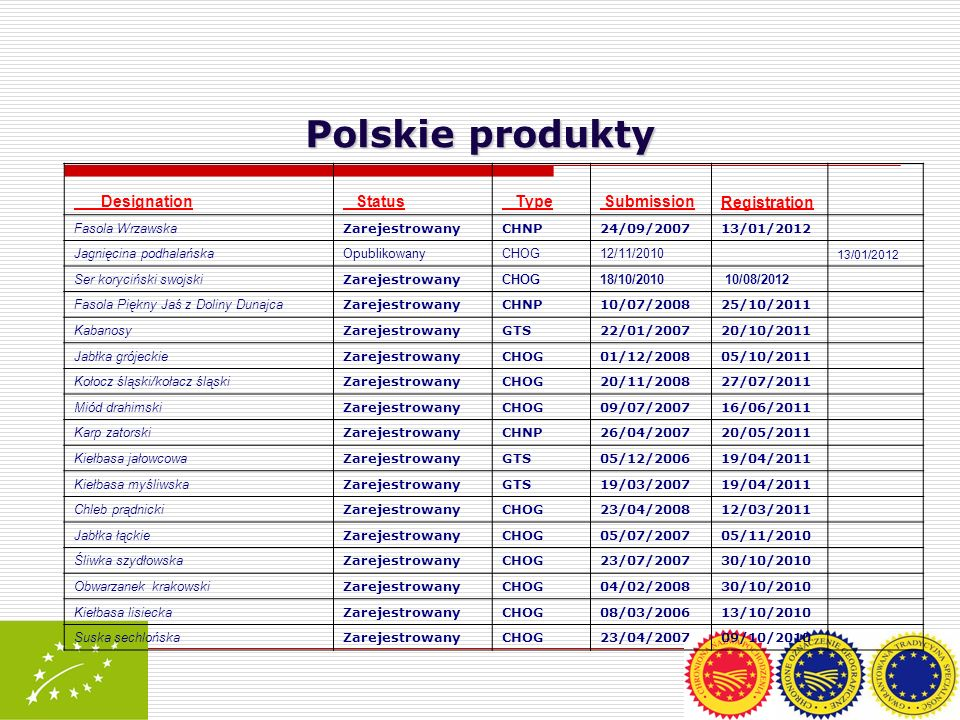 Polskie produkty Designation Status Type Submission Registration