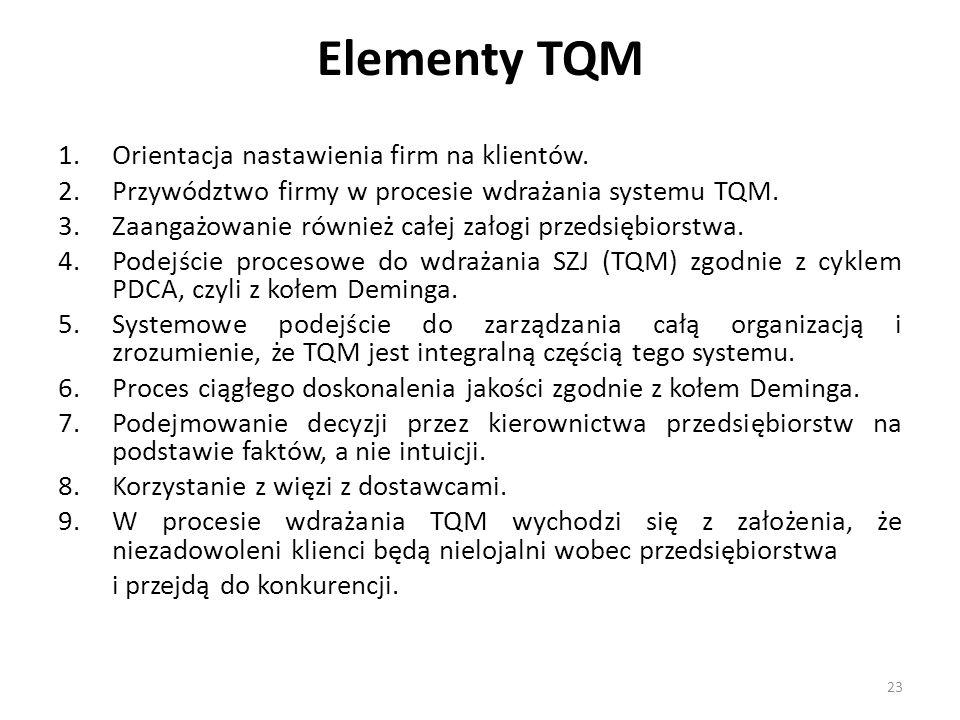 Elementy TQM Orientacja nastawienia firm na klientów.