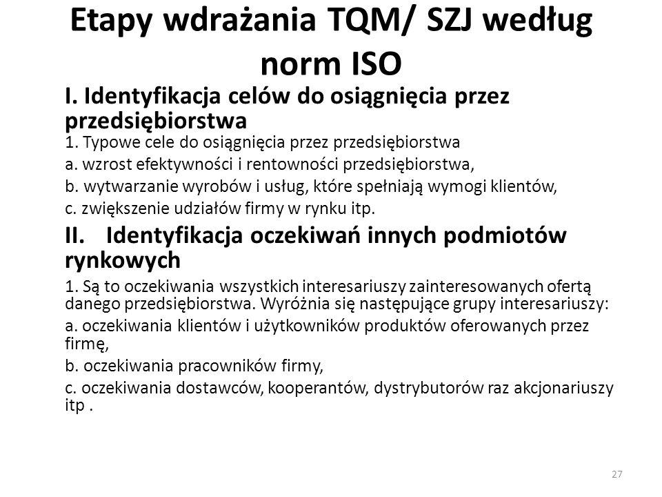 Etapy wdrażania TQM/ SZJ według norm ISO