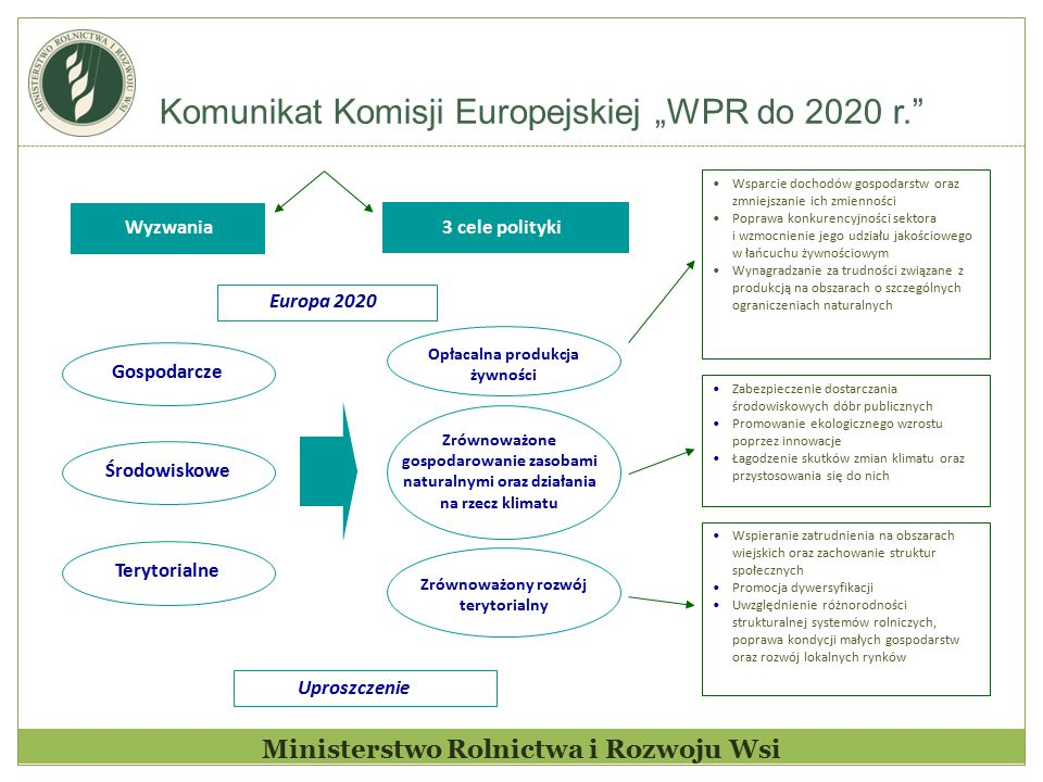 "Komunikat Komisji Europejskiej ""WPR do 2020 r."