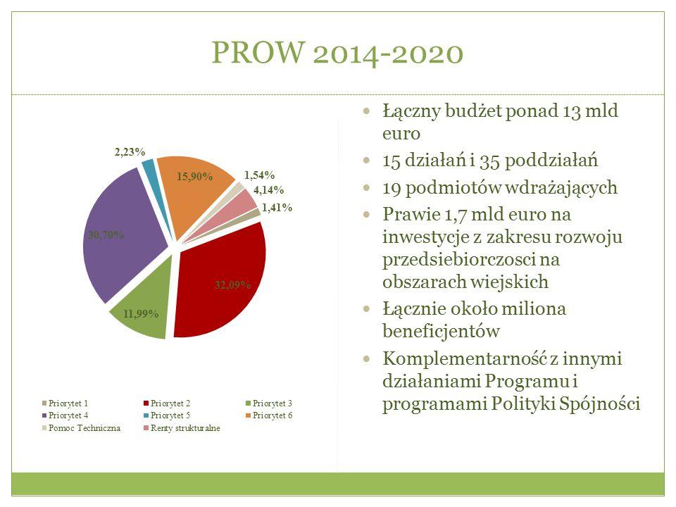PROW 2014-2020 Łączny budżet ponad 13 mld euro