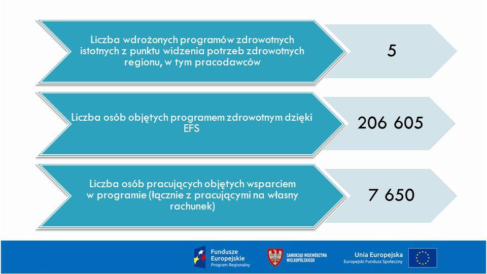 Liczba osób objętych programem zdrowotnym dzięki EFS