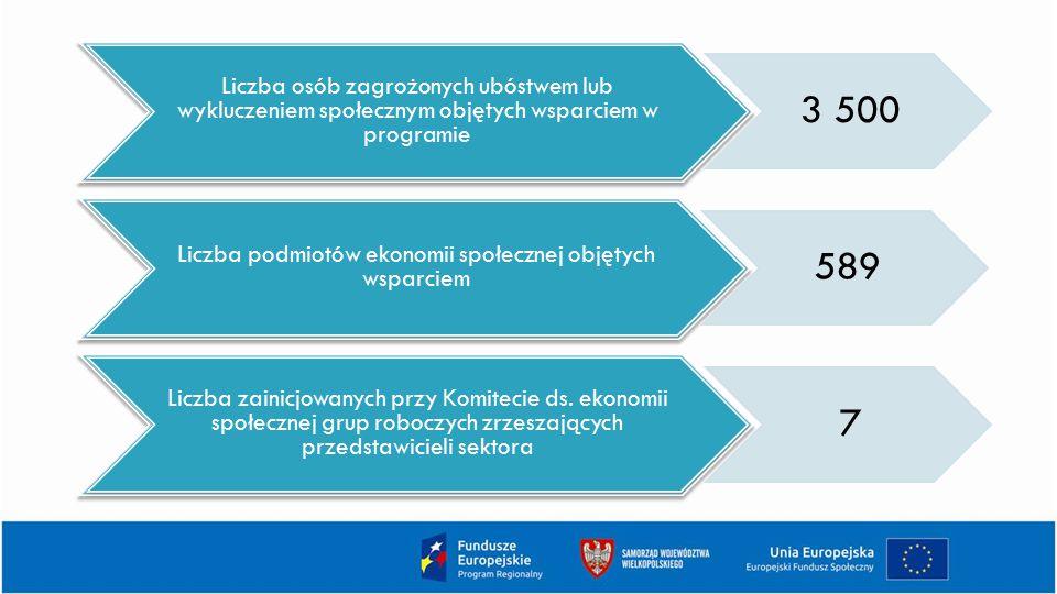Liczba podmiotów ekonomii społecznej objętych wsparciem