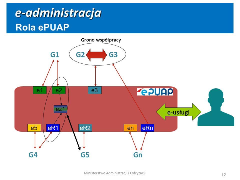 e-administracja Rola ePUAP G1 G2 G3 G4 G5 Gn e-usługi e1 e2 e3 ez1 e5