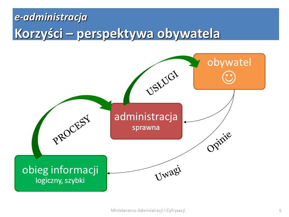  Korzyści – perspektywa obywatela obywatel administracjasprawna