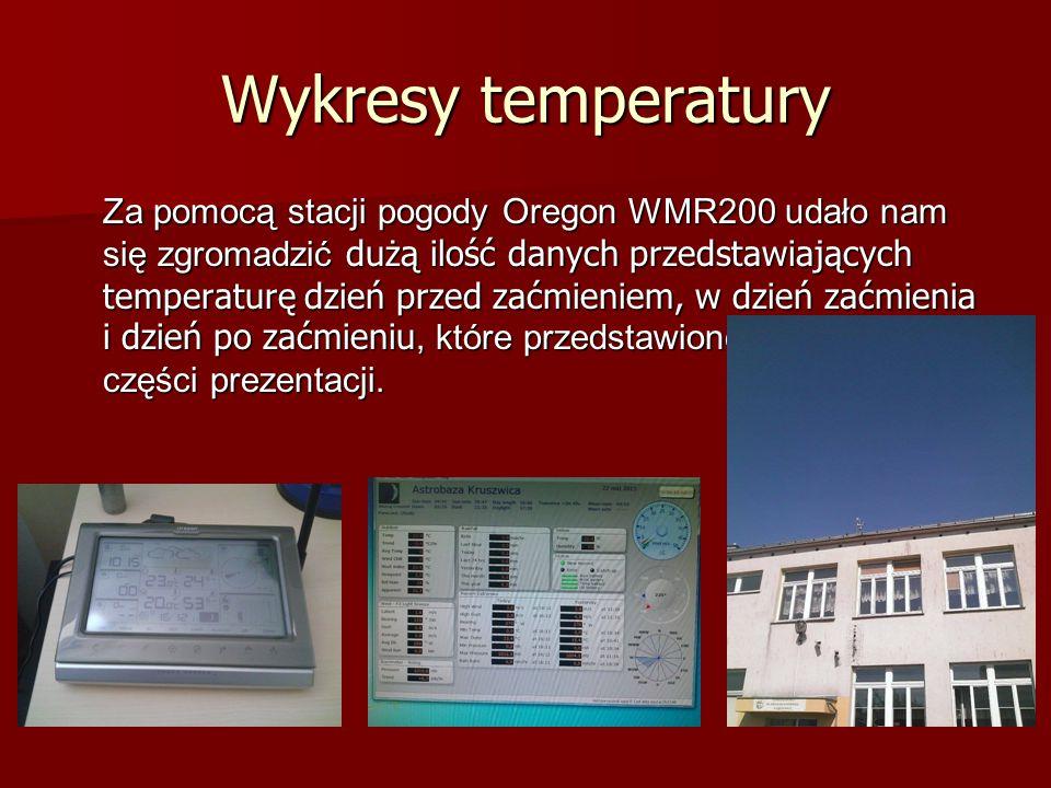 Wykresy temperatury