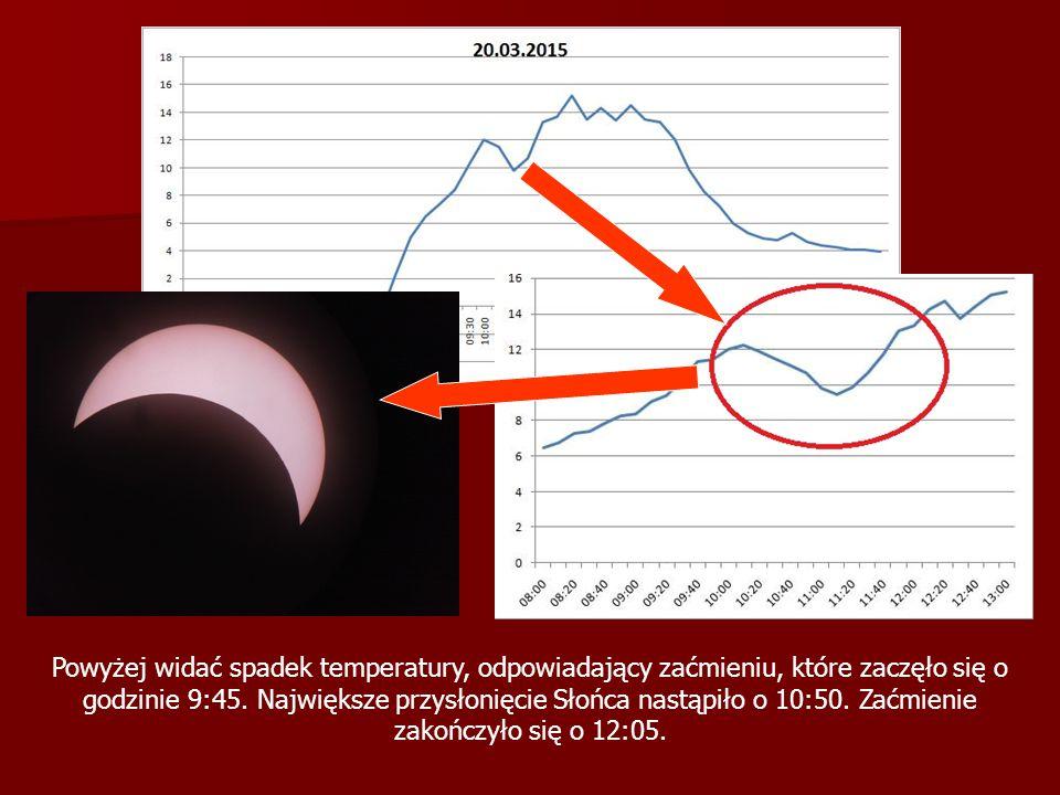 Powyżej widać spadek temperatury, odpowiadający zaćmieniu, które zaczęło się o godzinie 9:45.