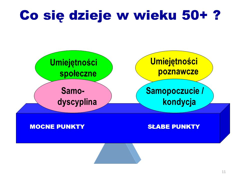 Umiejętności społeczne Umiejętności poznawcze Samopoczucie / kondycja