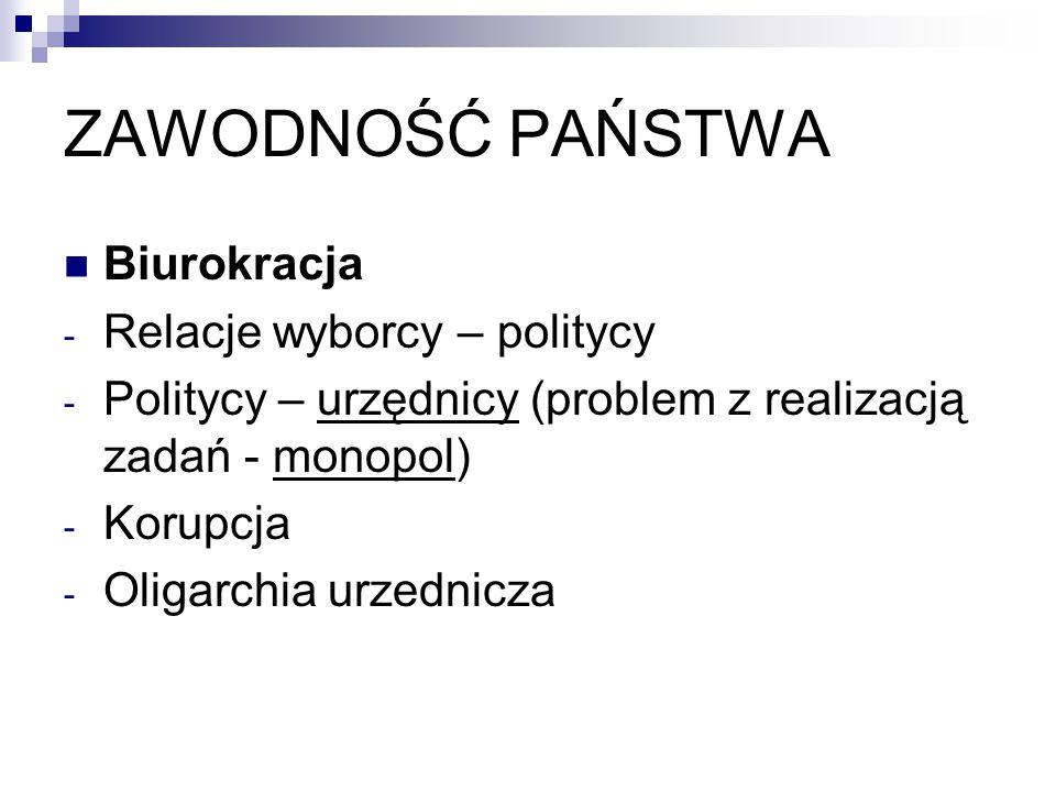 ZAWODNOŚĆ PAŃSTWA Biurokracja Relacje wyborcy – politycy