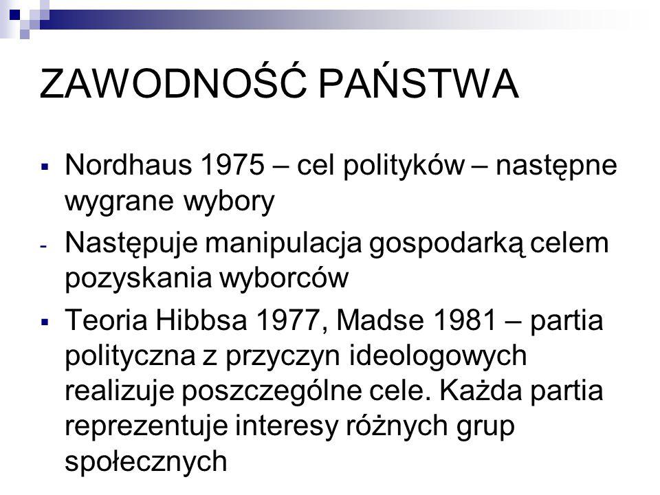ZAWODNOŚĆ PAŃSTWA Nordhaus 1975 – cel polityków – następne wygrane wybory. Następuje manipulacja gospodarką celem pozyskania wyborców.