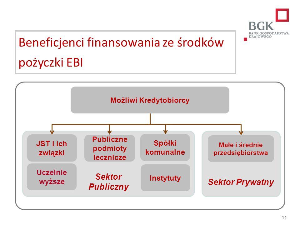 Beneficjenci finansowania ze środków pożyczki EBI