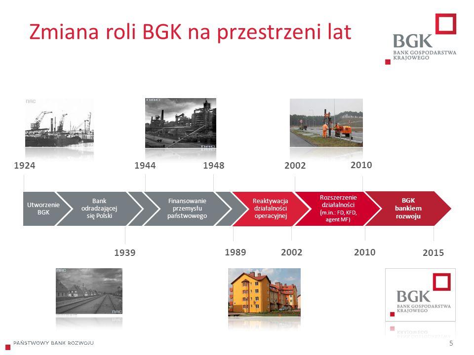 Zmiana roli BGK na przestrzeni lat