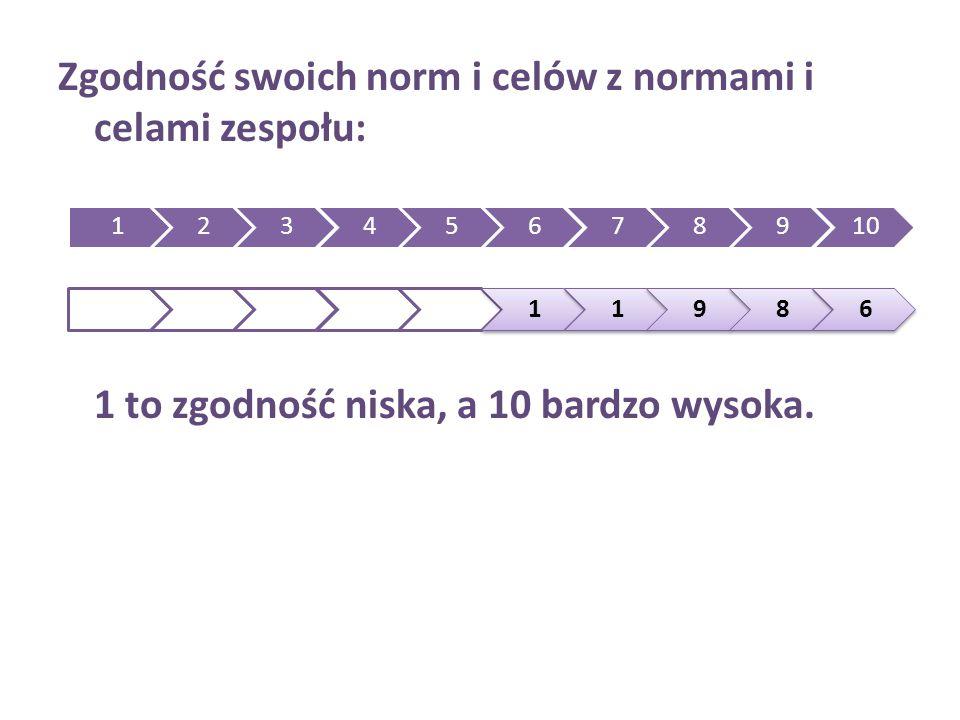 Zgodność swoich norm i celów z normami i celami zespołu: 1 to zgodność niska, a 10 bardzo wysoka.