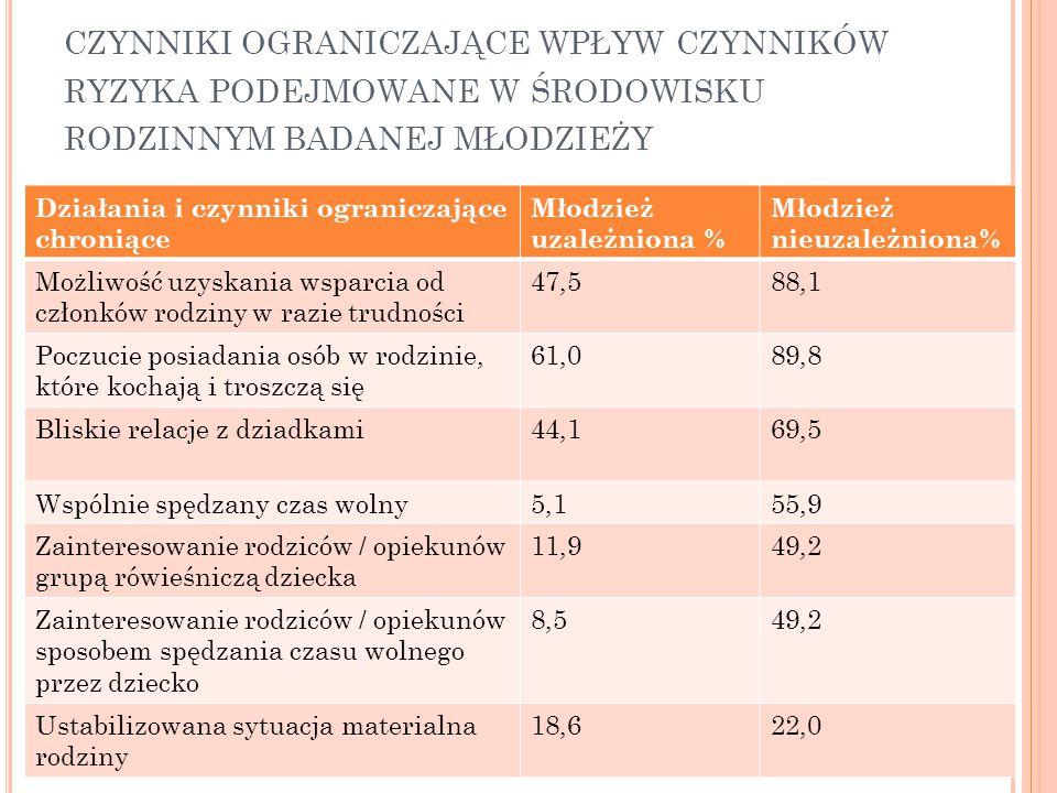 czynniki ograniczające wpływ czynników ryzyka podejmowane w środowisku rodzinnym badanej młodzieży