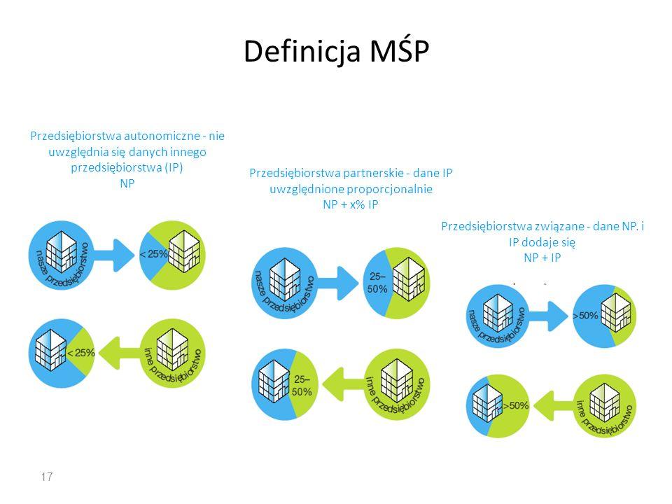Definicja MŚP Przedsiębiorstwa autonomiczne - nie uwzględnia się danych innego przedsiębiorstwa (IP)