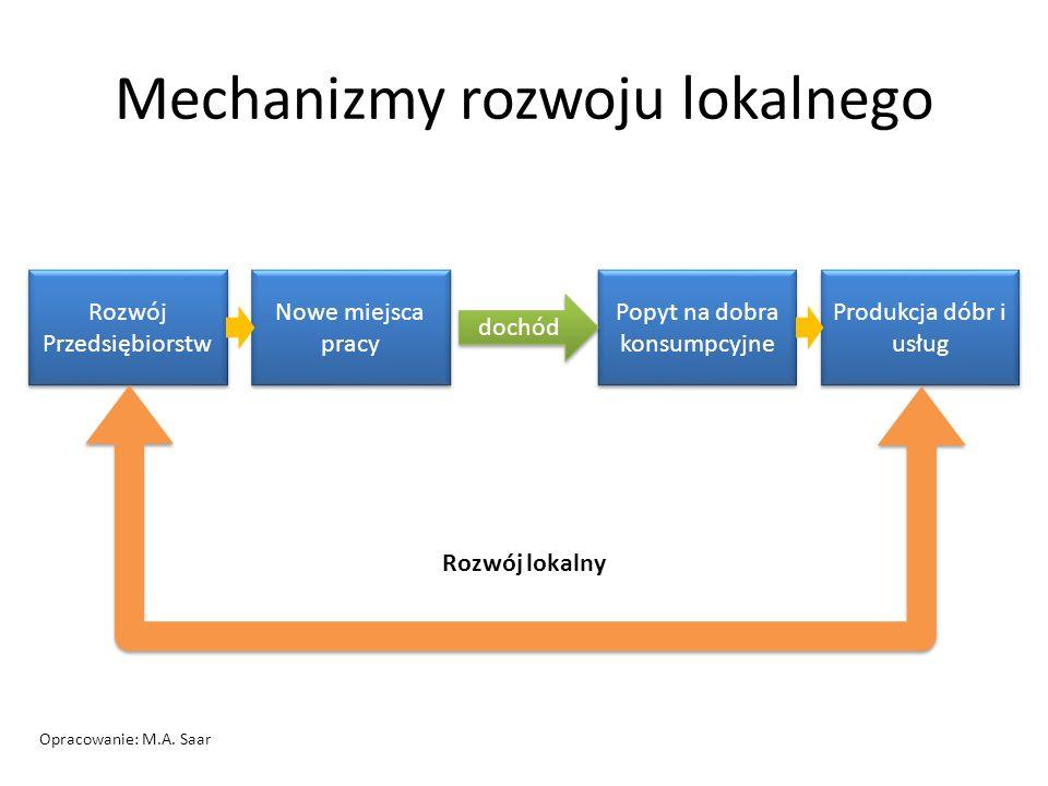 Mechanizmy rozwoju lokalnego