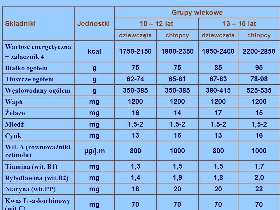 Wit. A (równoważniki retinolu) µg/j.m 800 1000 Tiamina (wit. B1) 1,3