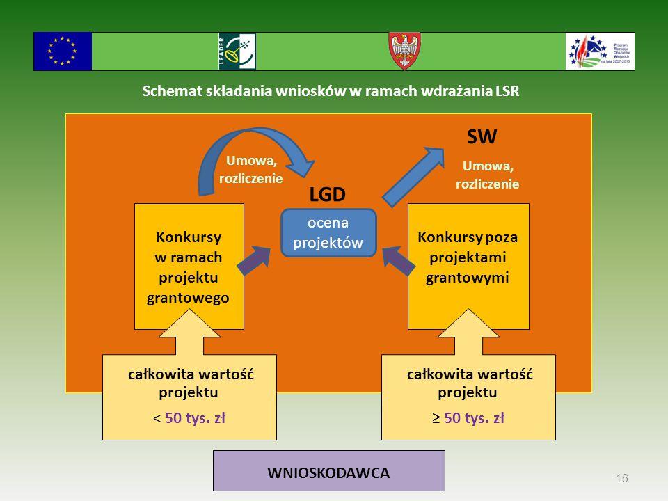 Schemat składania wniosków w ramach wdrażania LSR