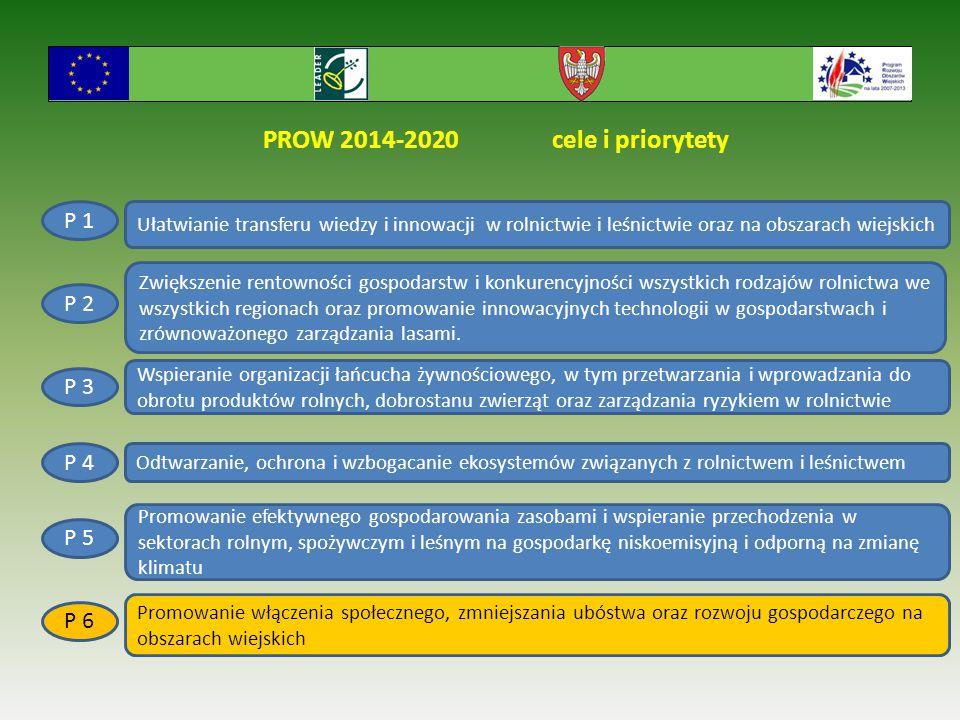 PROW 2014-2020 cele i priorytety