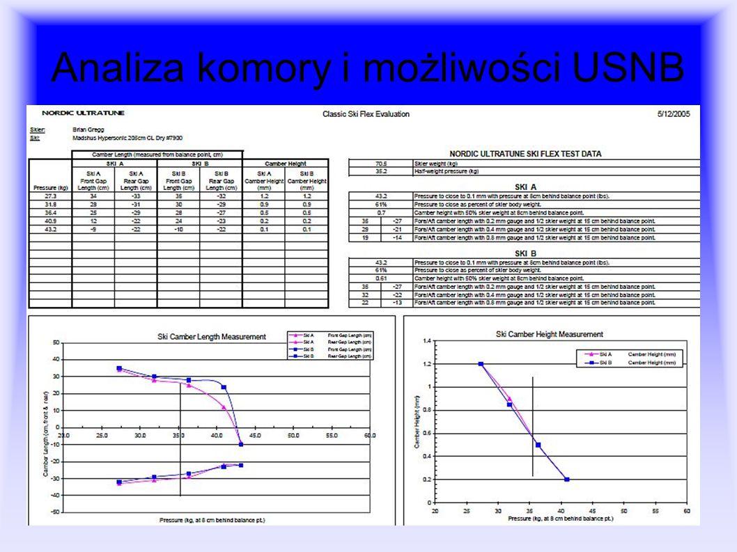 Analiza komory i możliwości USNB