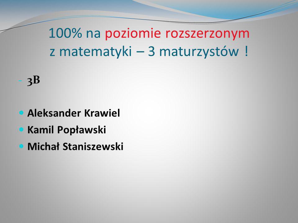 100% na poziomie rozszerzonym z matematyki – 3 maturzystów !
