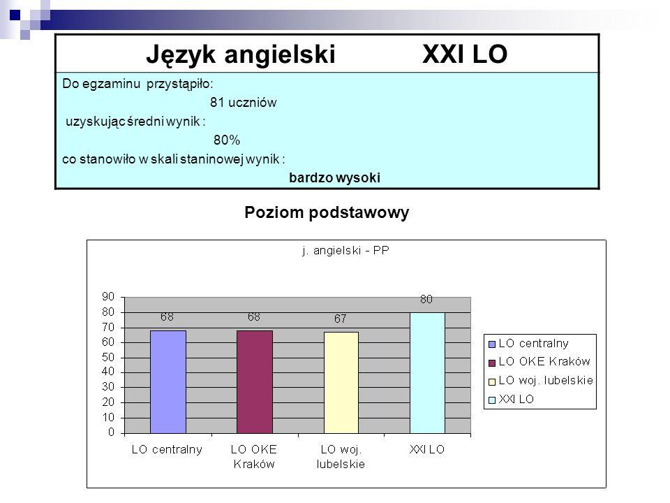 Język angielski XXI LO Poziom podstawowy Do egzaminu przystąpiło: