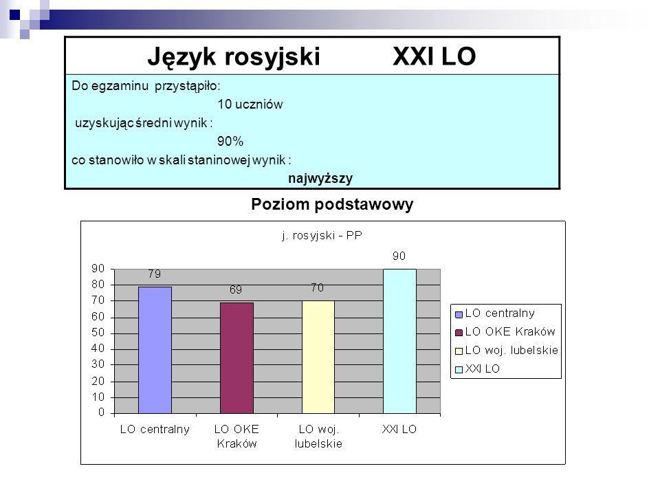 Język rosyjski XXI LO Poziom podstawowy Do egzaminu przystąpiło: