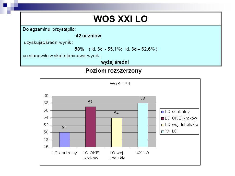 WOS XXI LO Poziom rozszerzony Do egzaminu przystąpiło: 42 uczniów